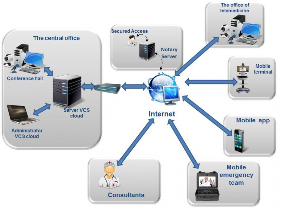 sk-telemed � Telemedicine, Video Consultation System
